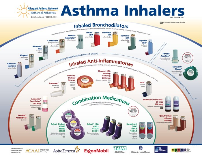 Asthma medication effects behavior